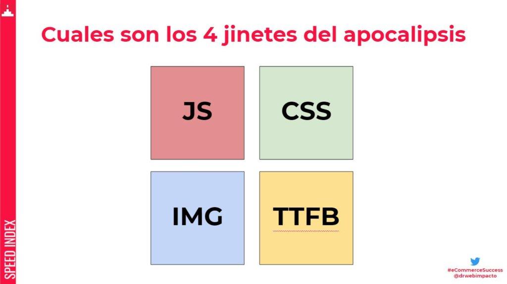 Factores a optimizar en Prestashop: JS, CSS, IMG, TTFB