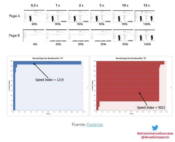 Speed Index: Velocidad de muestra al usuario